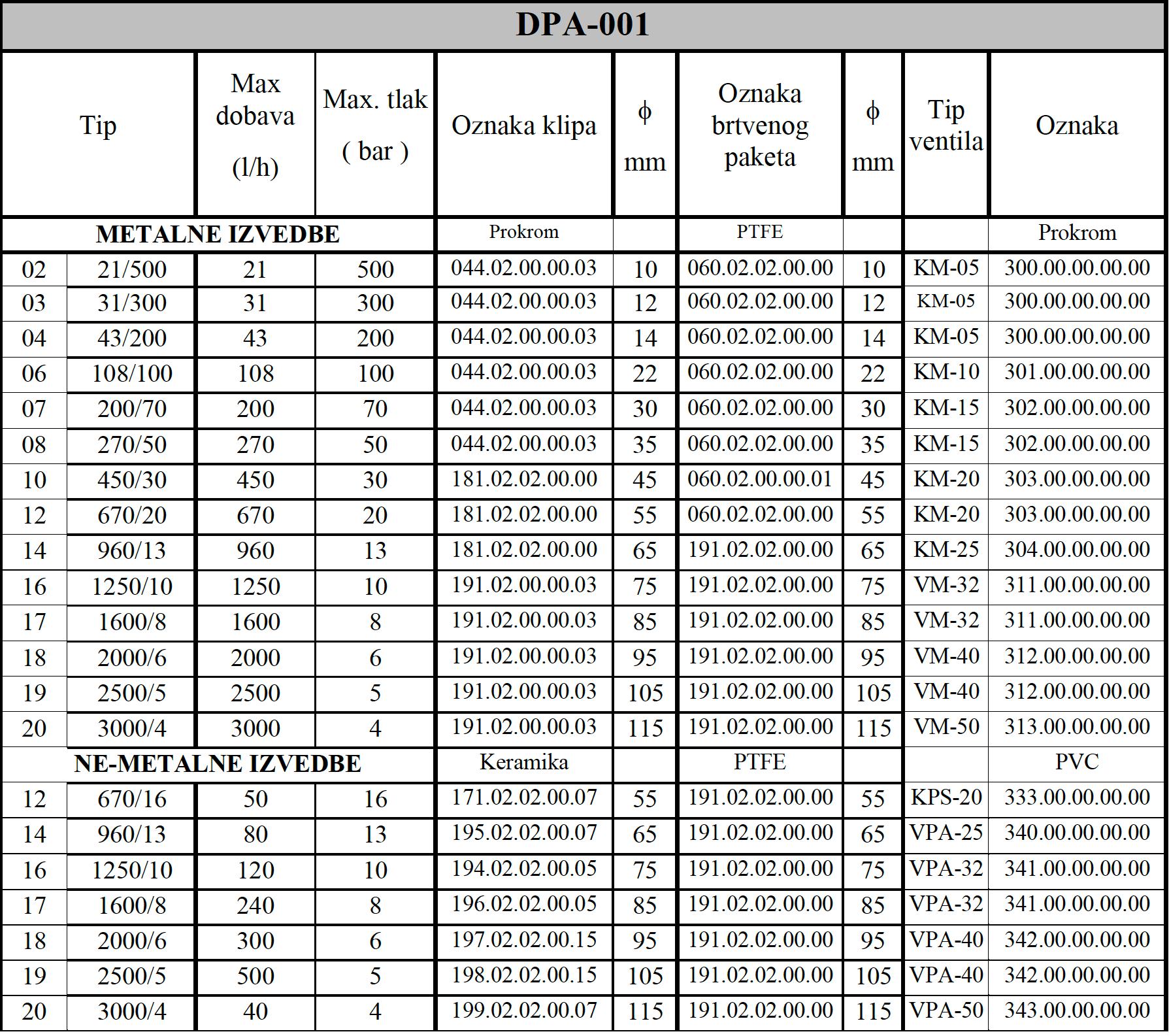 DPA 001 tablica 1