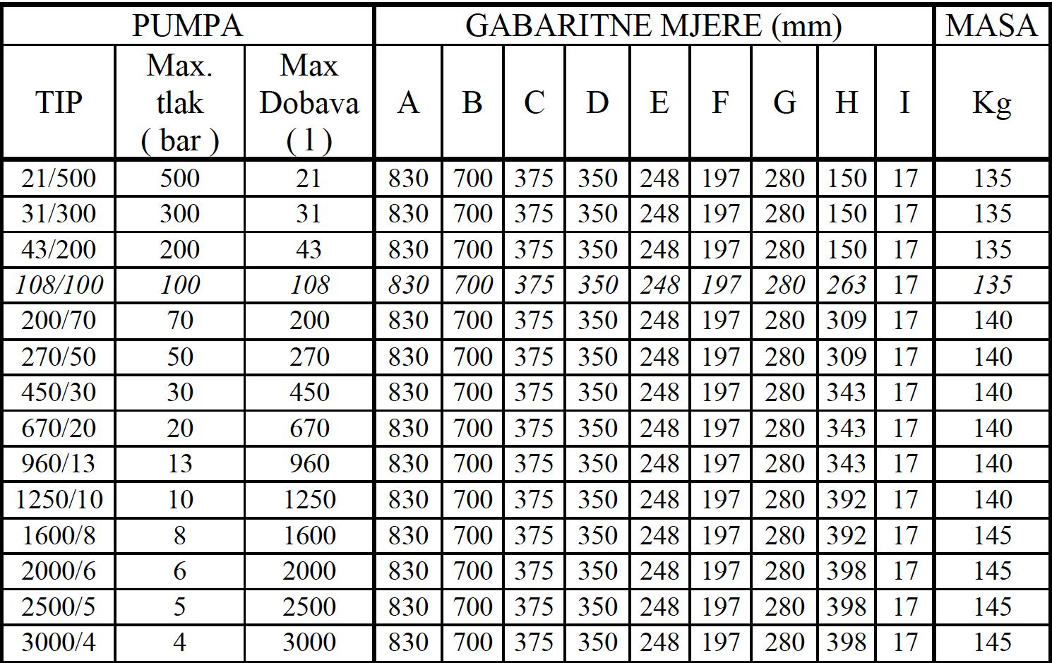 DPA 001 tablica 2