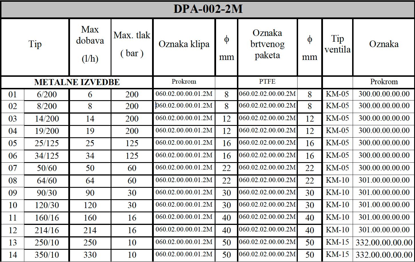 DPA 002 2M tablica 1