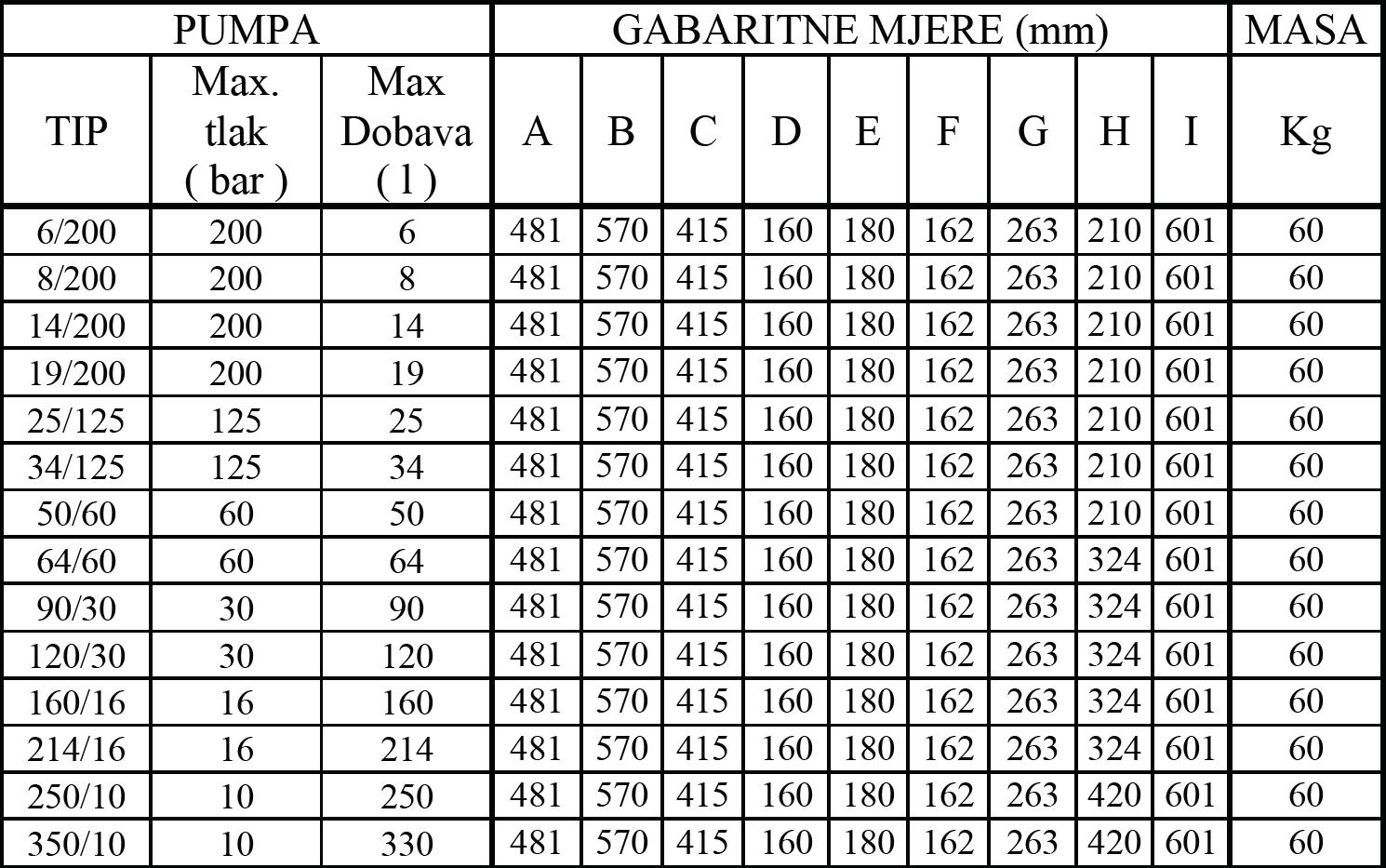 DPA 002 2M tablica 2