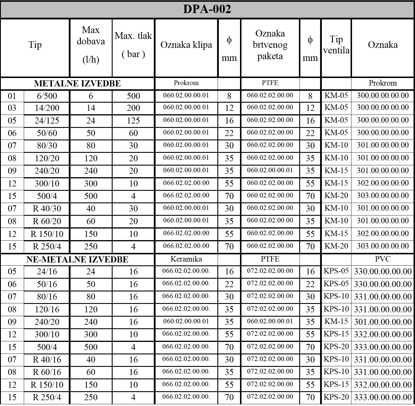 DPA 002 tablica 1