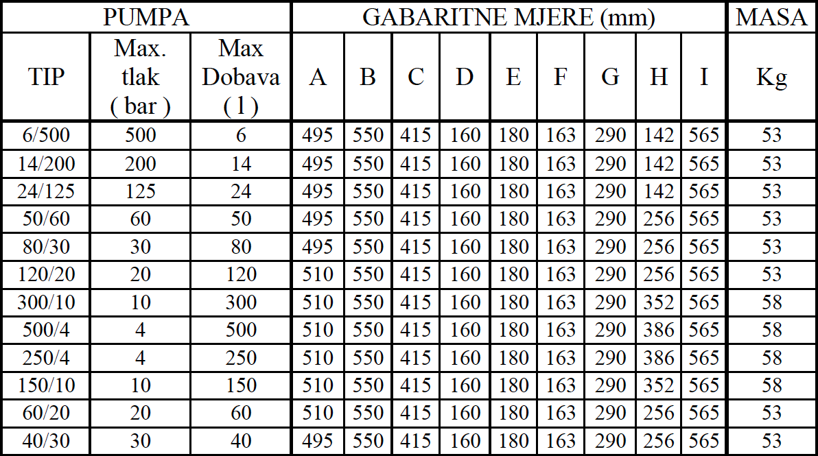 DPA 002 tablica 2