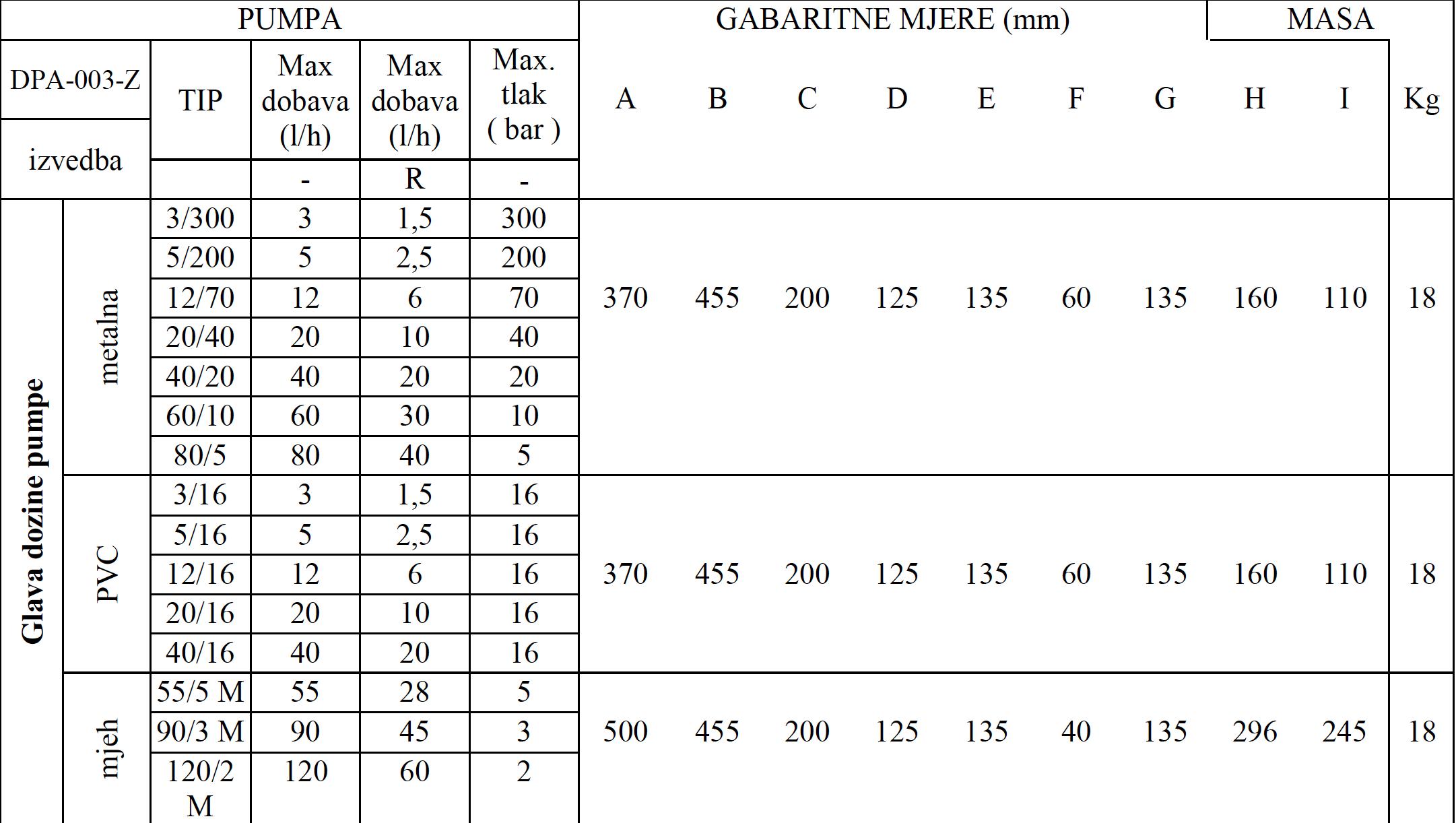 DPA 003Z tablica 2