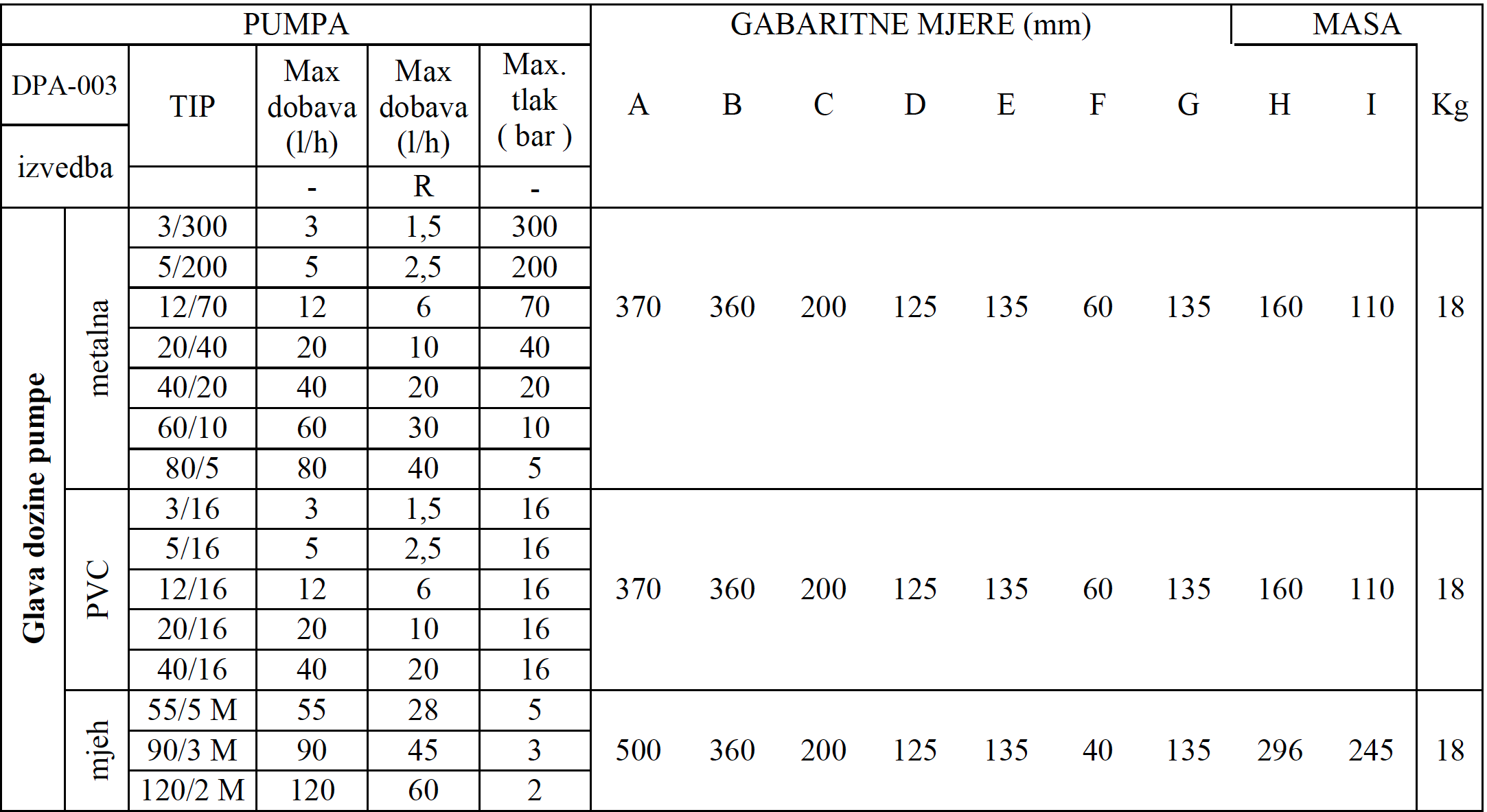 DPA 003 tablica 2