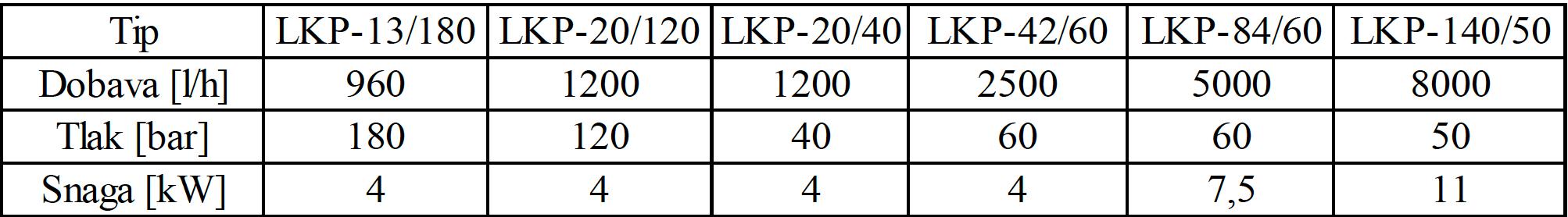 LKP 003 tablica 1