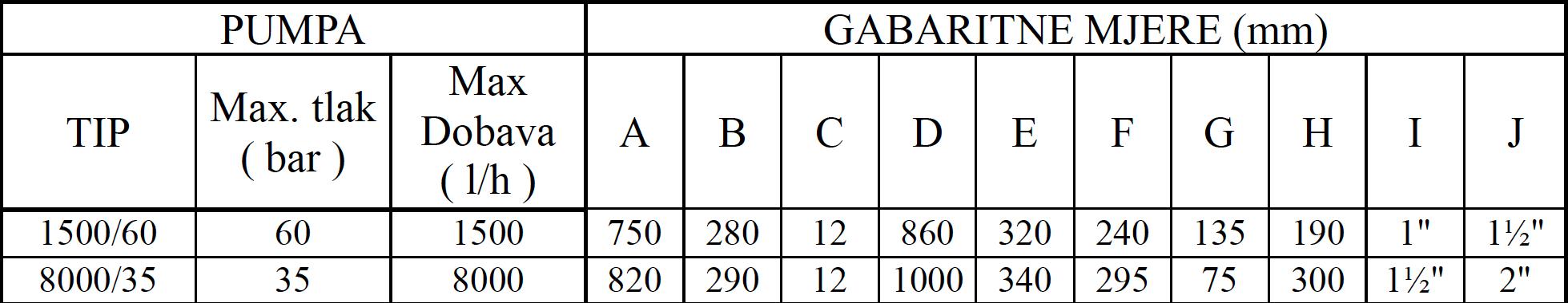 LKP 003 tablica 2